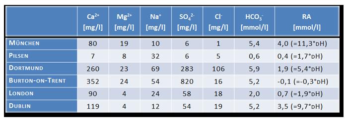 Ionenzusammensetzung Brauwasser